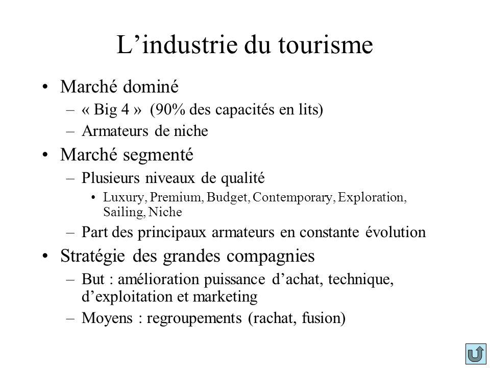 L'industrie du tourisme