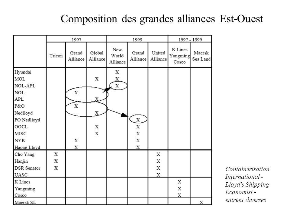 Composition des grandes alliances Est-Ouest