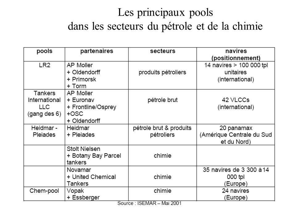 Les principaux pools dans les secteurs du pétrole et de la chimie