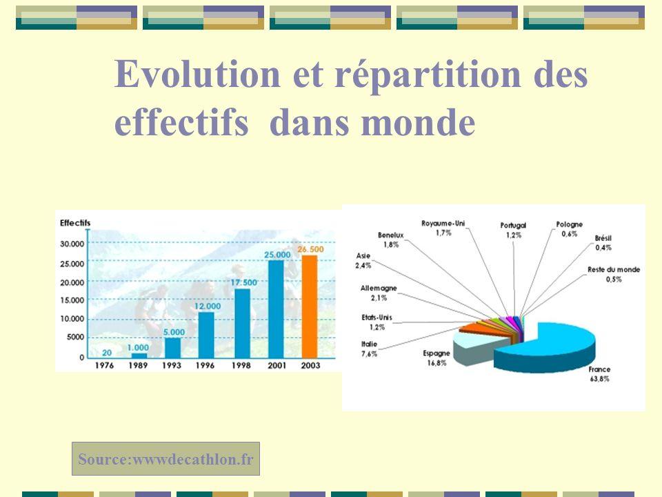 Evolution et répartition des effectifs dans monde