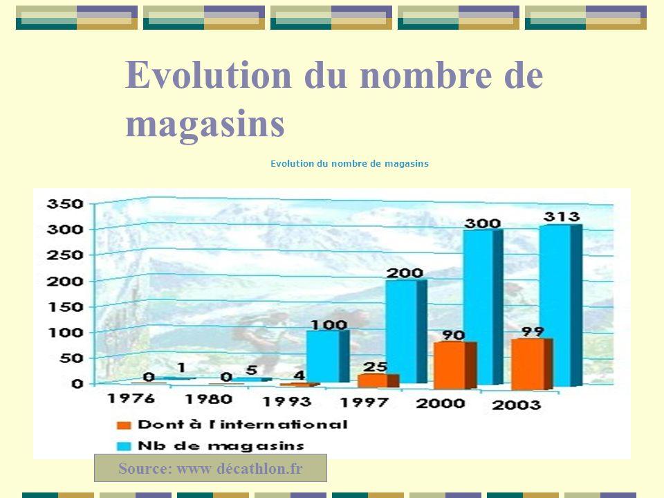 Evolution du nombre de magasins
