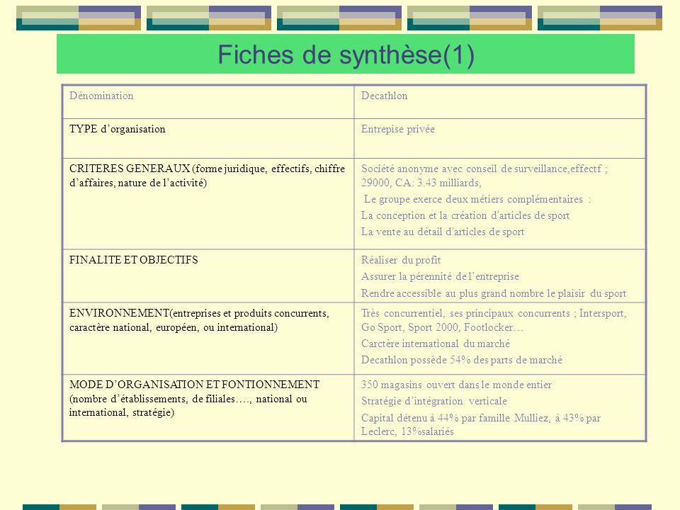 Fiches de synthèse(1) Dénomination Decathlon TYPE d'organisation