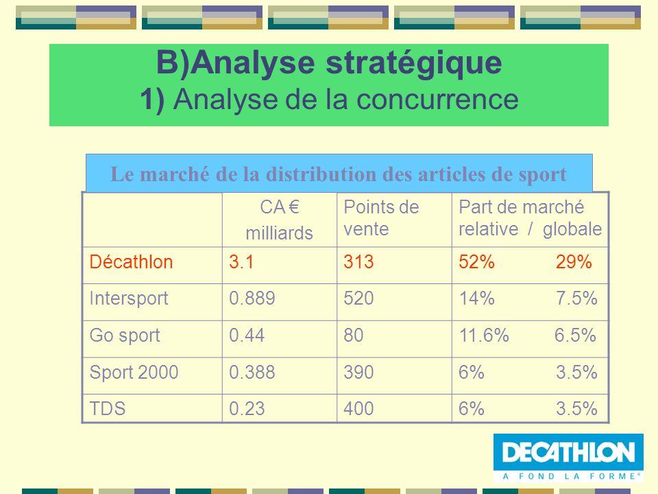 B)Analyse stratégique 1) Analyse de la concurrence