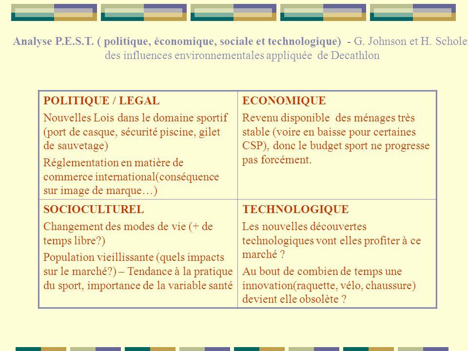 des influences environnementales appliquée de Decathlon
