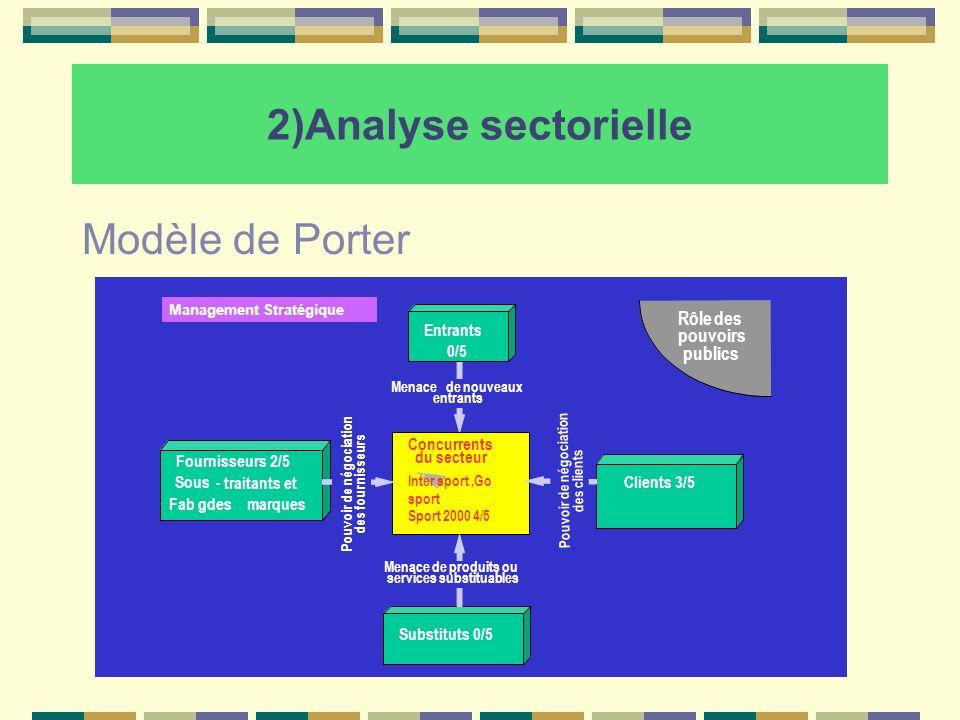 2)Analyse sectorielle Modèle de Porter Rôle des pouvoirs publics