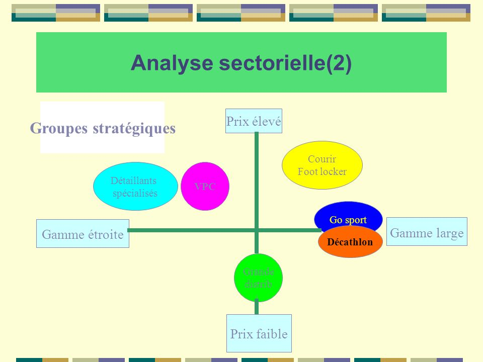 Analyse sectorielle(2)