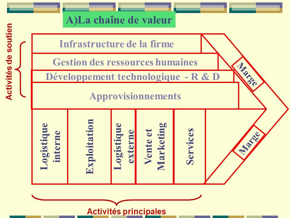 A)La chaîne de valeur Infrastructure de la firme