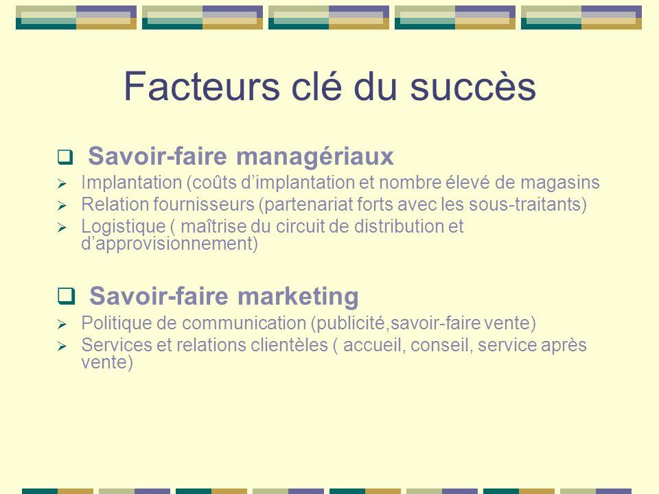 Facteurs clé du succès Savoir-faire marketing Savoir-faire managériaux