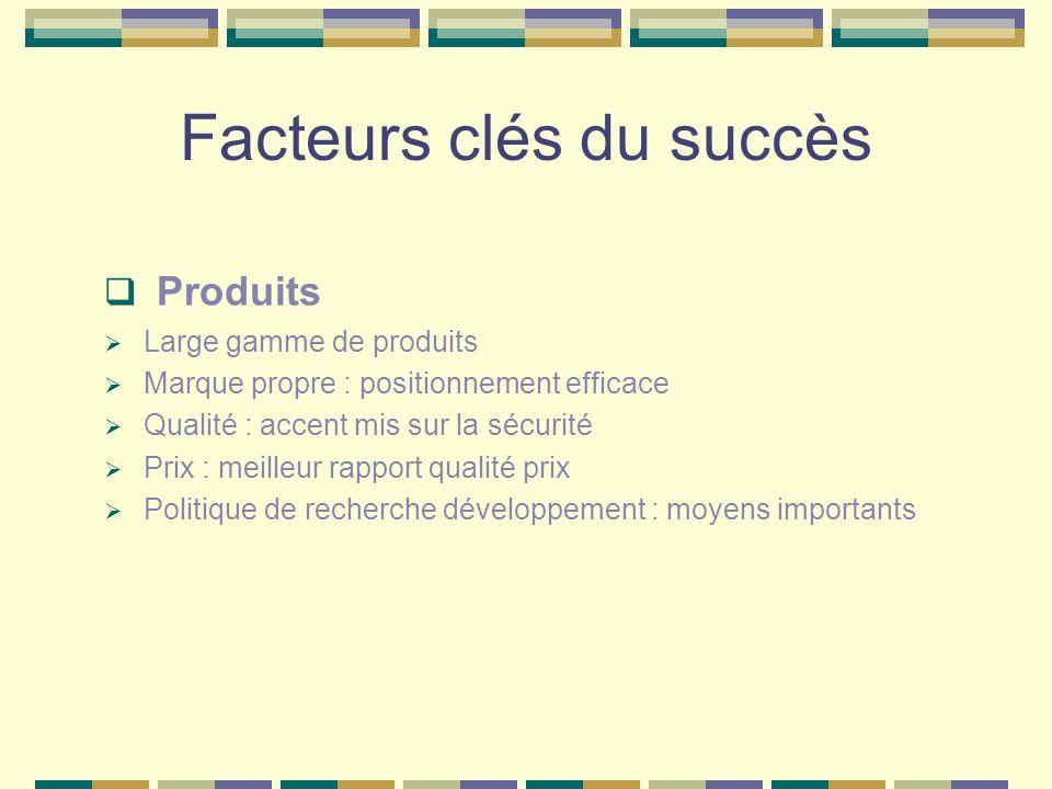 Facteurs clés du succès