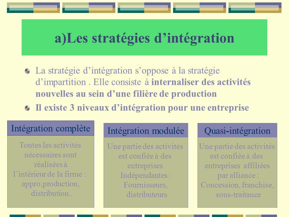 a)Les stratégies d'intégration