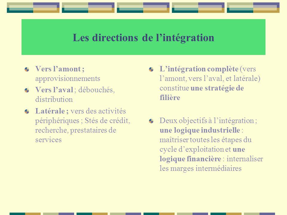 Les directions de l'intégration