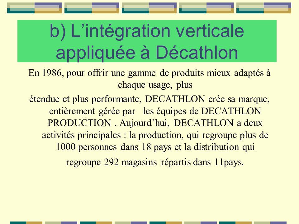 b) L'intégration verticale appliquée à Décathlon
