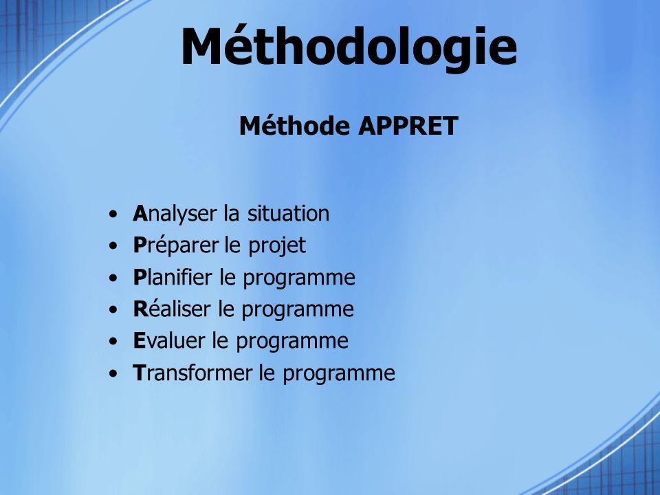 Méthodologie Méthode APPRET