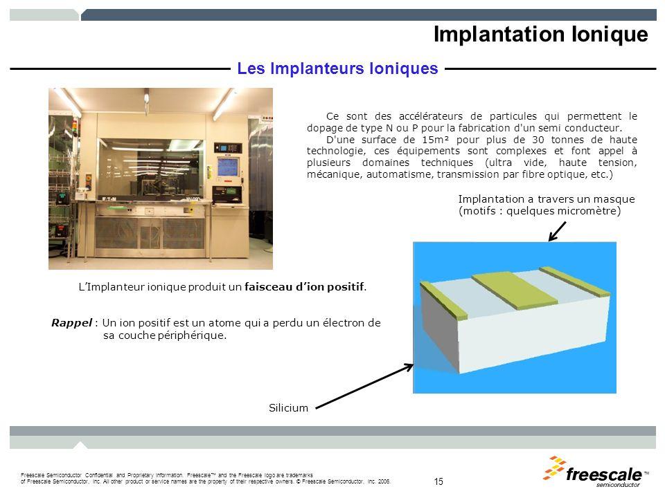 L'Implanteur ionique produit un faisceau d'ion positif.