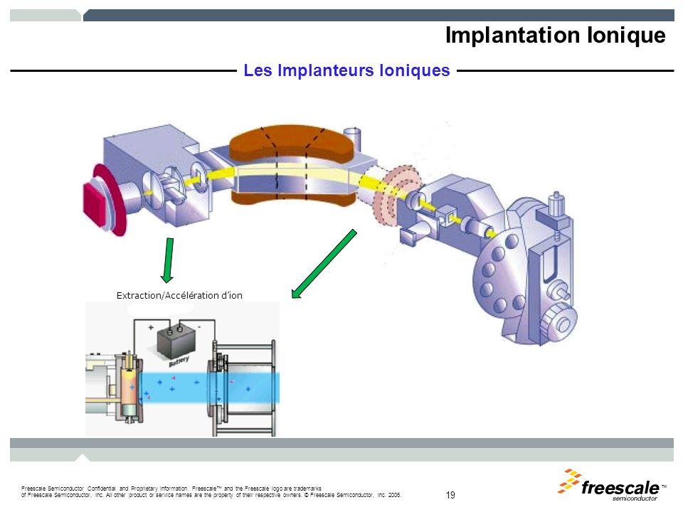 Implantation Ionique Les Implanteurs Ioniques 3/30/2017