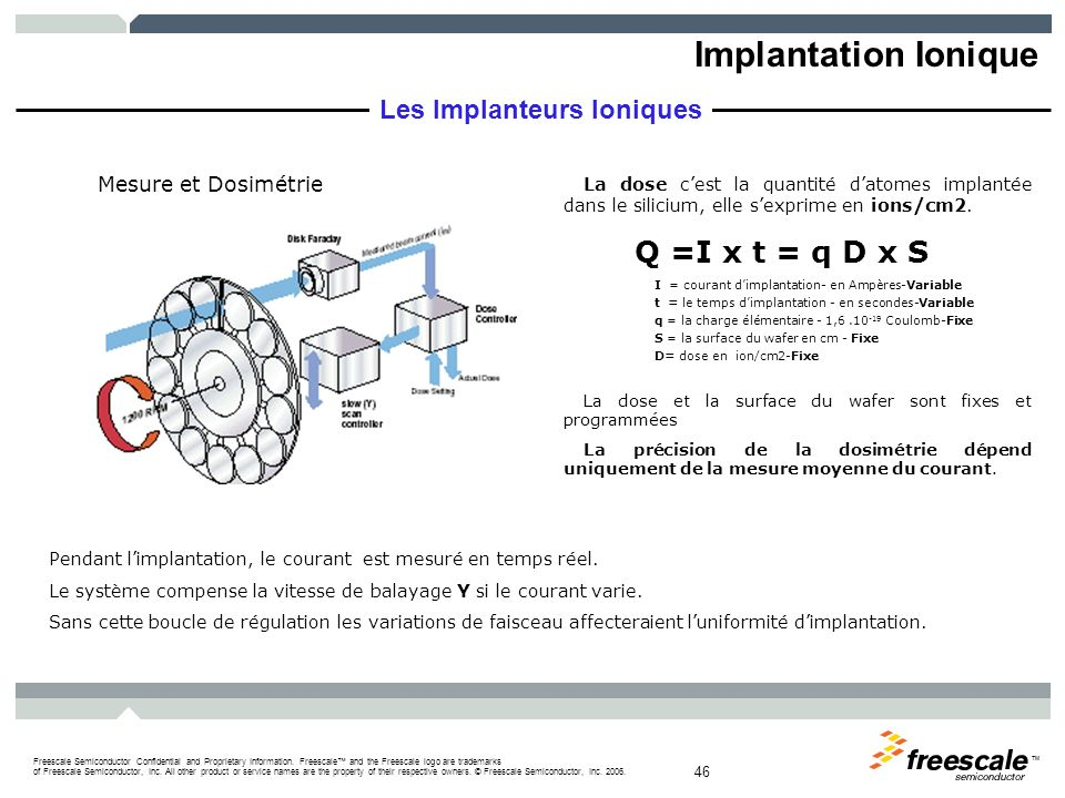 Implantation Ionique Q =I x t = q D x S Les Implanteurs Ioniques