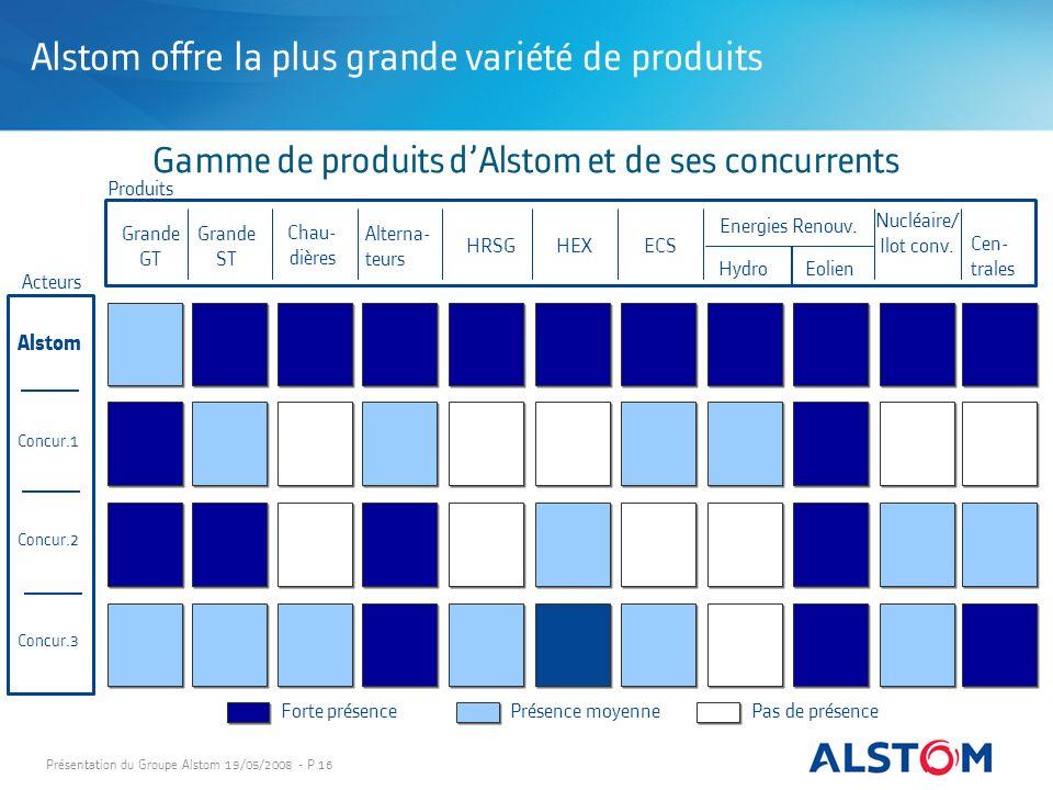Gamme de produits d'Alstom et de ses concurrents