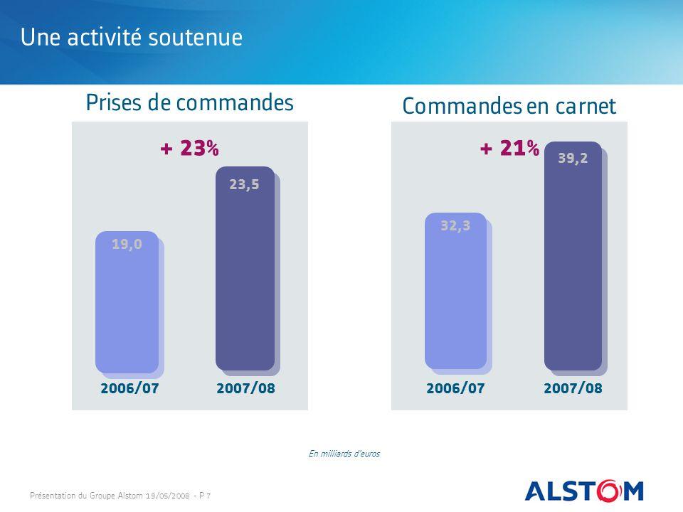 Une activité soutenue + 23% + 21% Prises de commandes