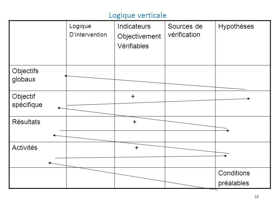 Logique verticale Indicateurs Objectivement Vérifiables