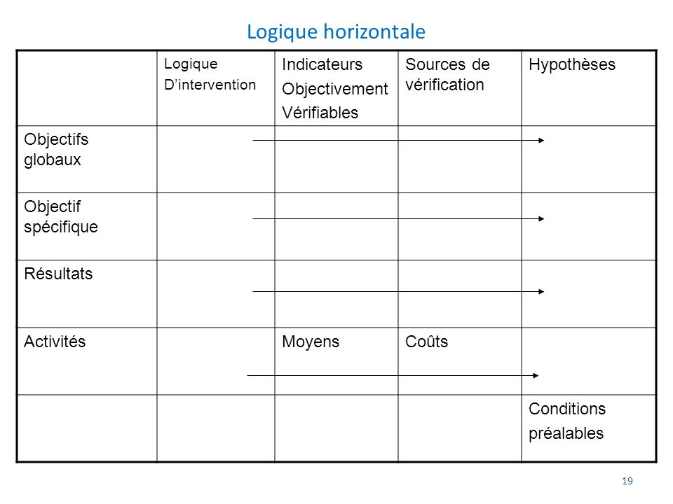 Logique horizontale Indicateurs Objectivement Vérifiables