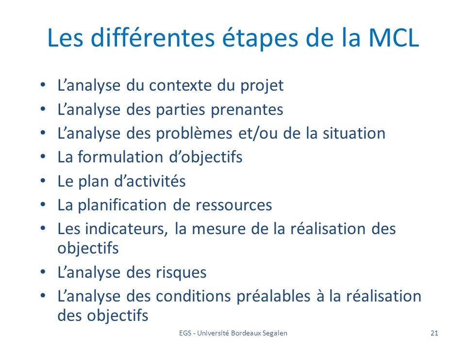 Les différentes étapes de la MCL