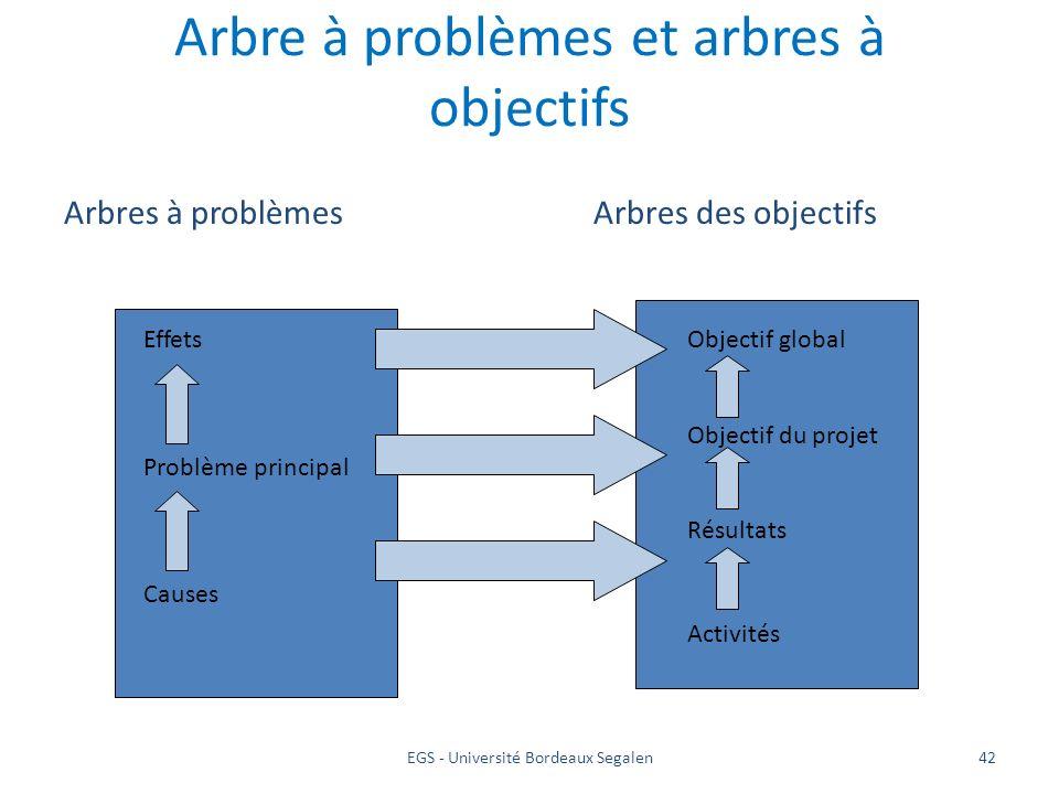 Arbre à problèmes et arbres à objectifs