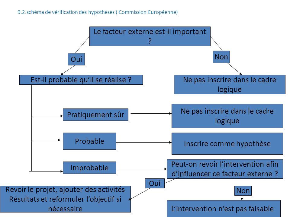 9.2.schéma de vérification des hypothèses ( Commission Européenne)