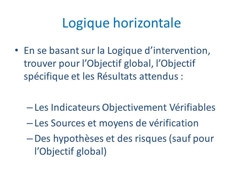 Logique horizontaleEn se basant sur la Logique d'intervention, trouver pour l'Objectif global, l'Objectif spécifique et les Résultats attendus :