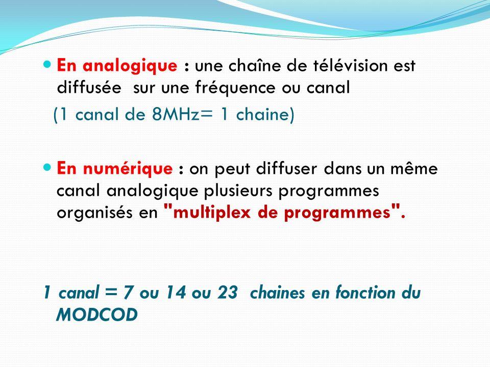 En analogique : une chaîne de télévision est diffusée sur une fréquence ou canal