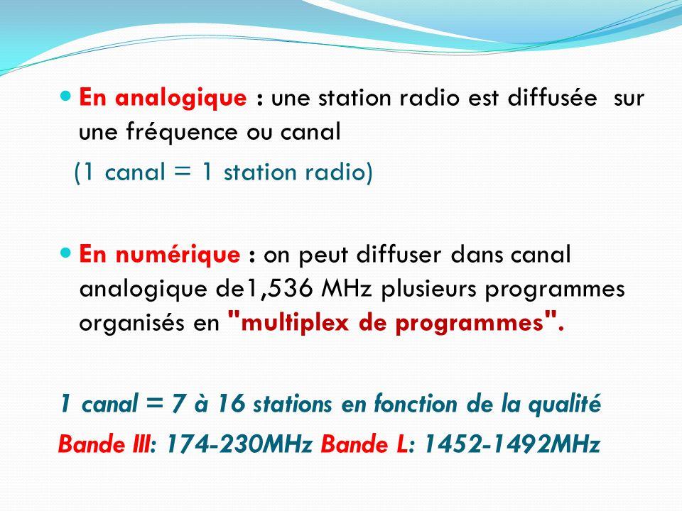 En analogique : une station radio est diffusée sur une fréquence ou canal