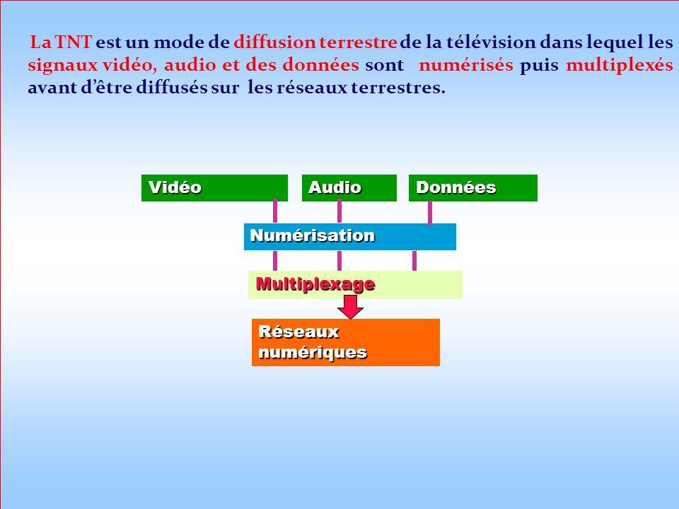 La TNT est un mode de diffusion terrestre de la télévision dans lequel les signaux vidéo, audio et des données sont numérisés puis multiplexés avant d'être diffusés sur les réseaux terrestres.