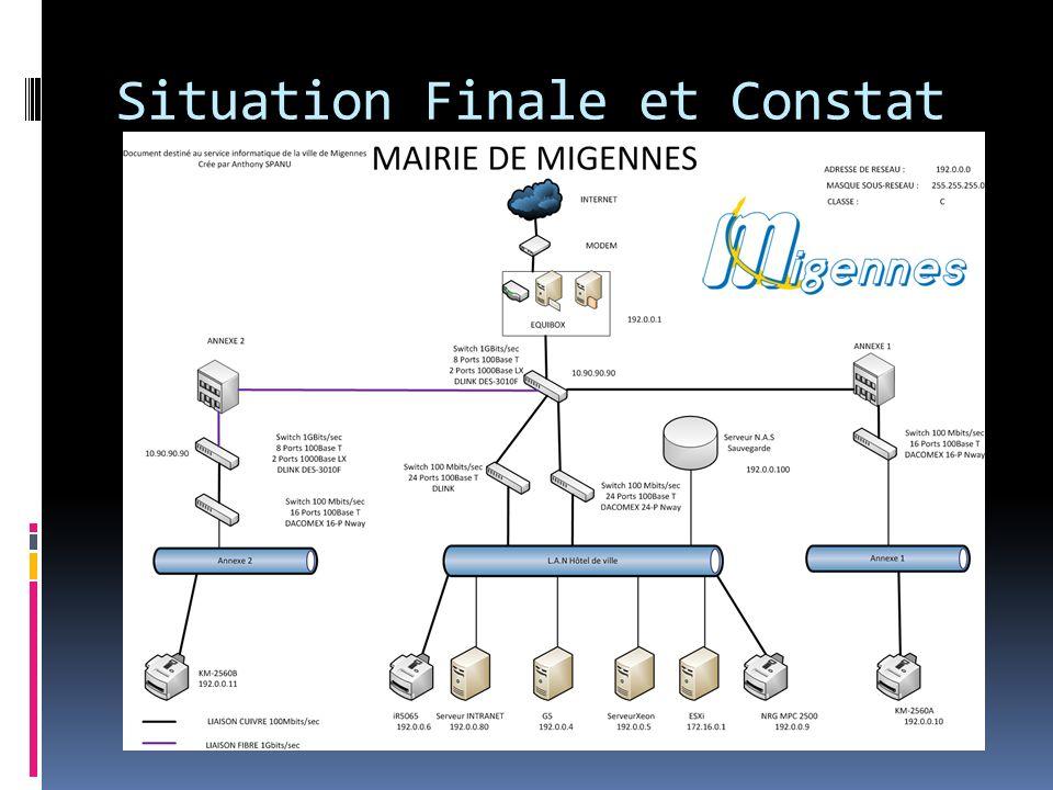 Situation Finale et Constat