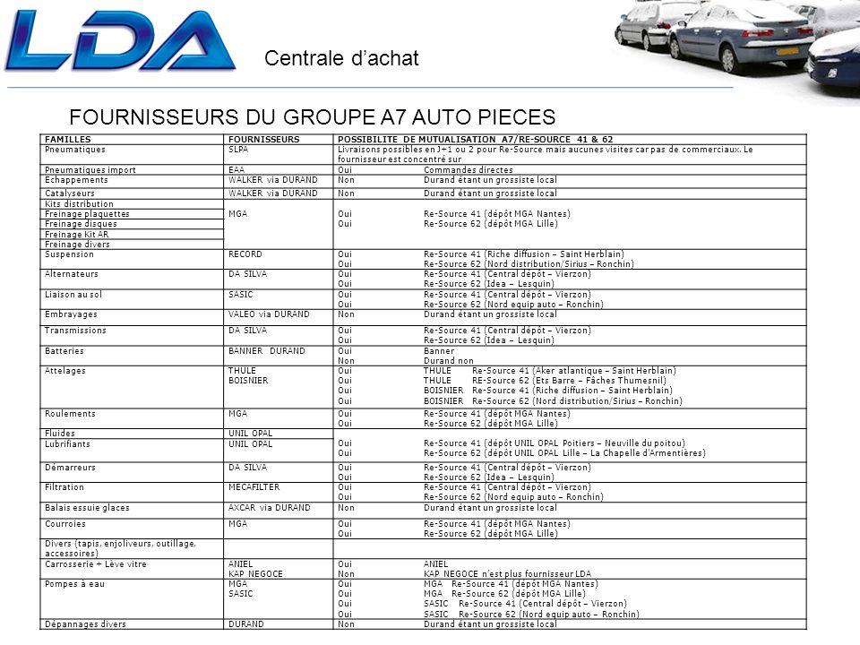 FOURNISSEURS DU GROUPE A7 AUTO PIECES