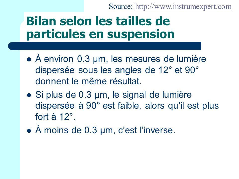 Bilan selon les tailles de particules en suspension
