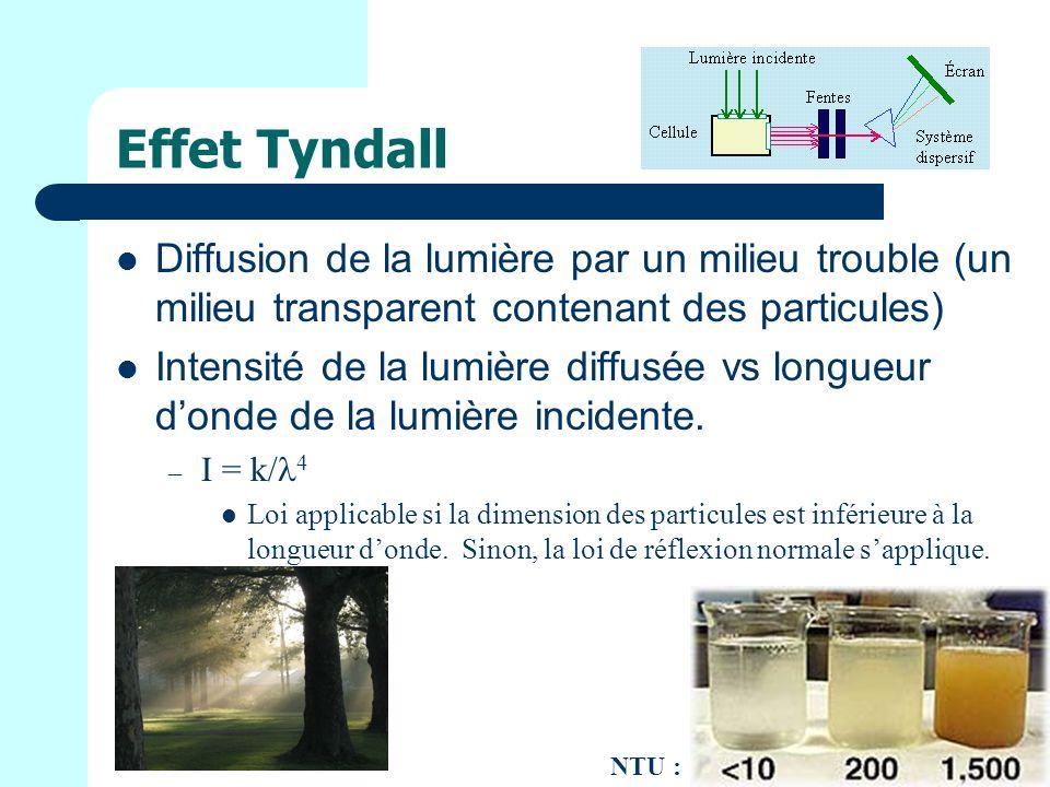 Effet Tyndall Diffusion de la lumière par un milieu trouble (un milieu transparent contenant des particules)