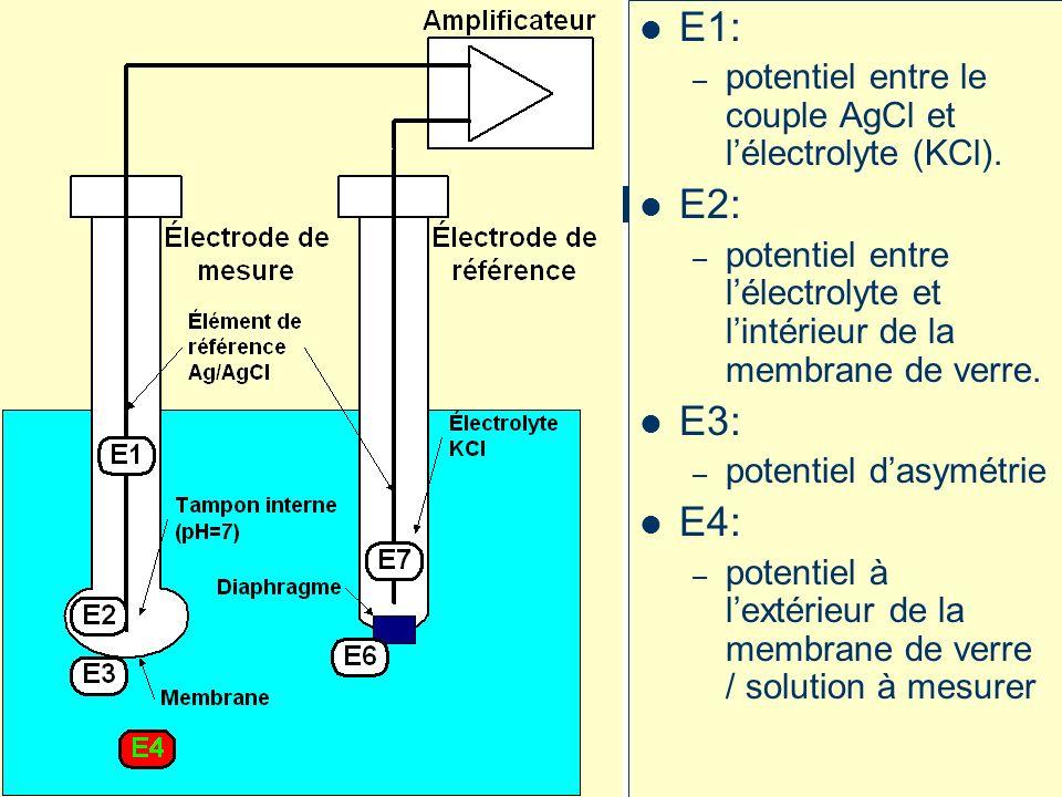 E1: E2: E3: E4: potentiel entre le couple AgCl et l'électrolyte (KCl).