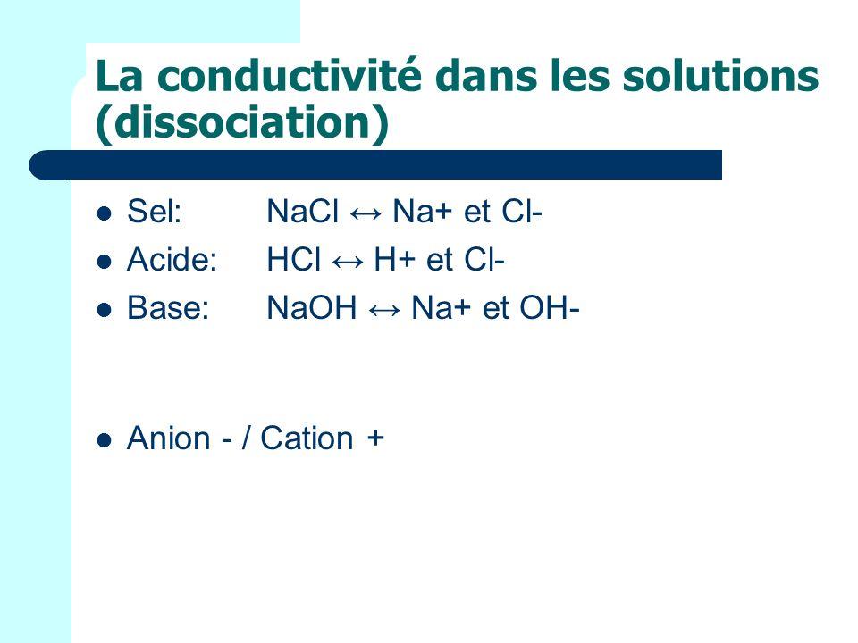 La conductivité dans les solutions (dissociation)