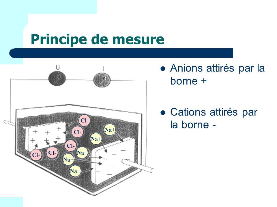 Principe de mesure Anions attirés par la borne +