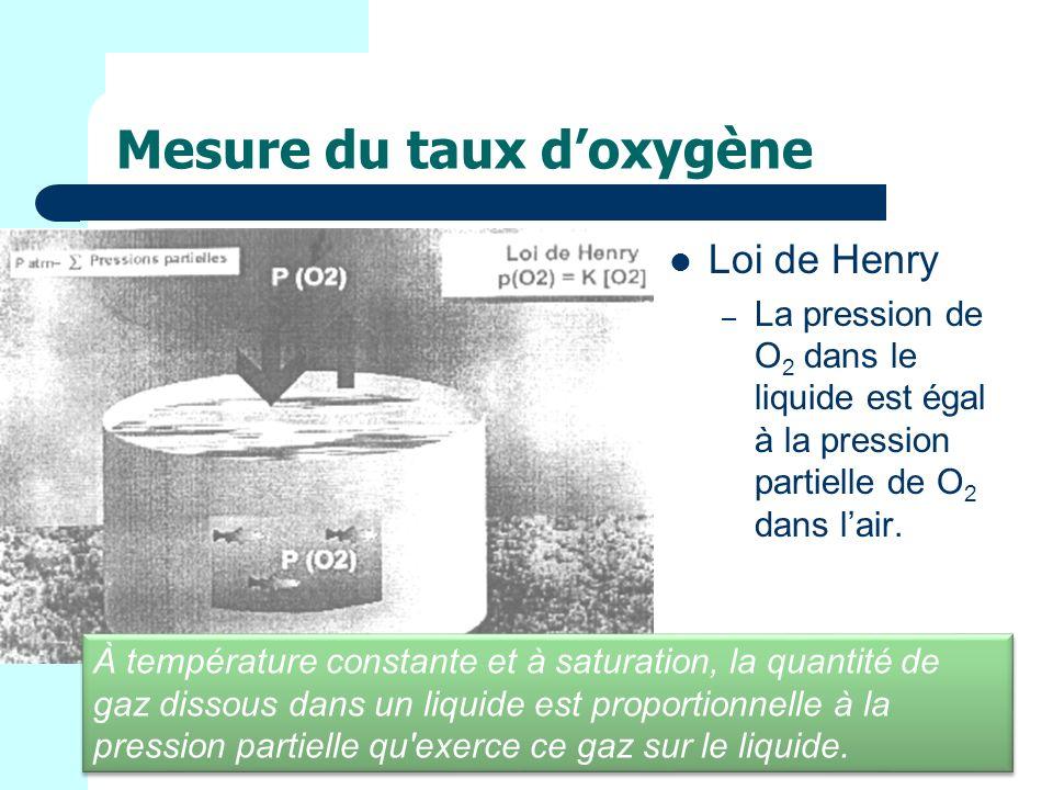Mesure du taux d'oxygène