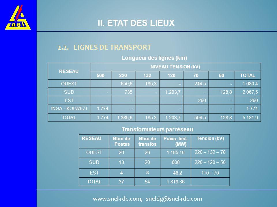 II. ETAT DES LIEUX 2.2. LIGNES DE TRANSPORT Longueur des lignes (km)