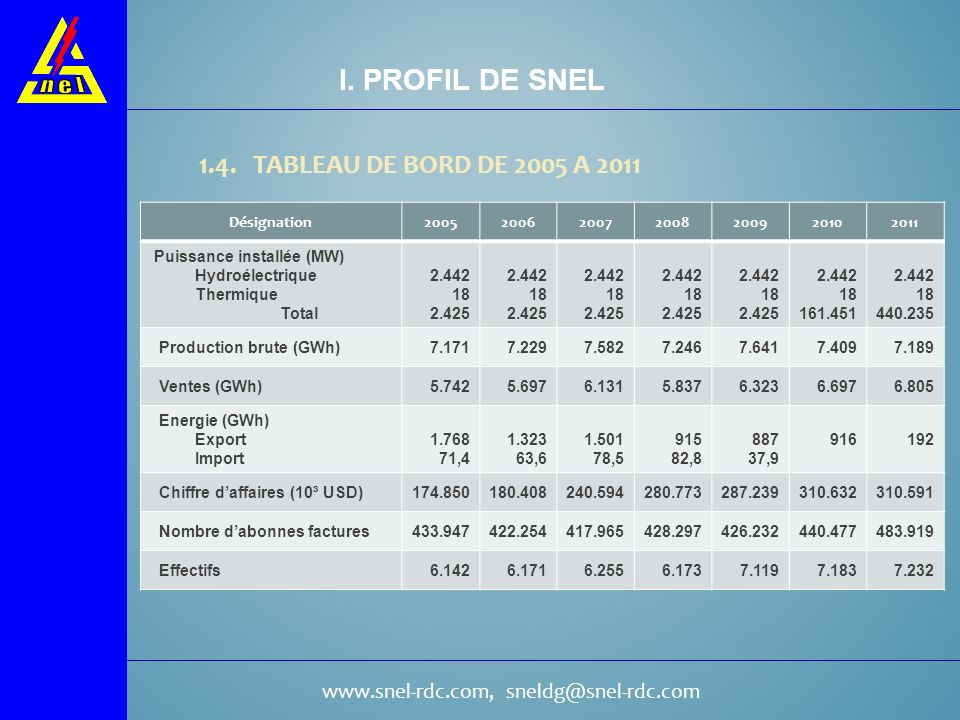 I. PROFIL DE SNEL 1.4. TABLEAU DE BORD DE 2005 A 2011 Désignation 2005
