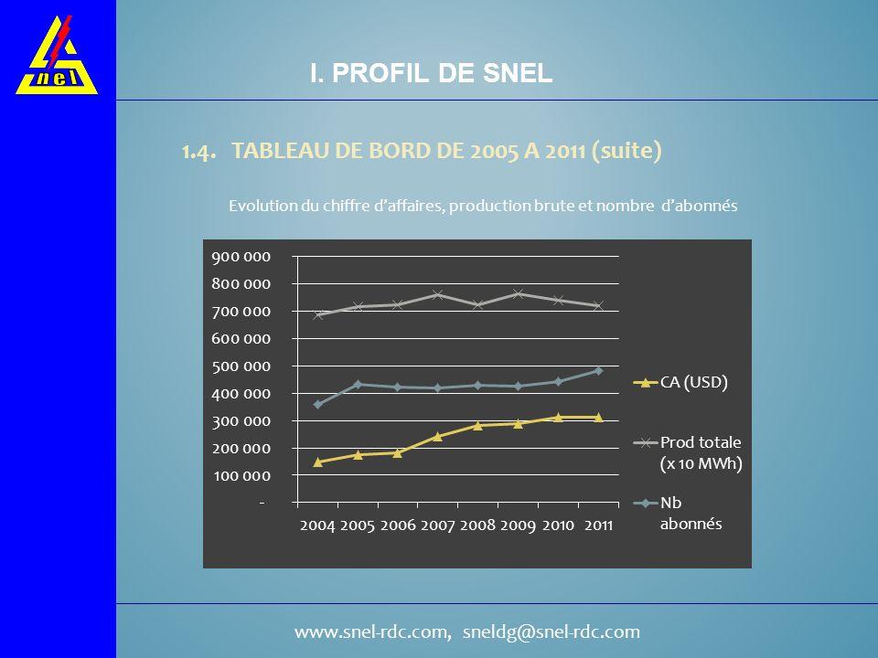 I. PROFIL DE SNEL 1.4. TABLEAU DE BORD DE 2005 A 2011 (suite)