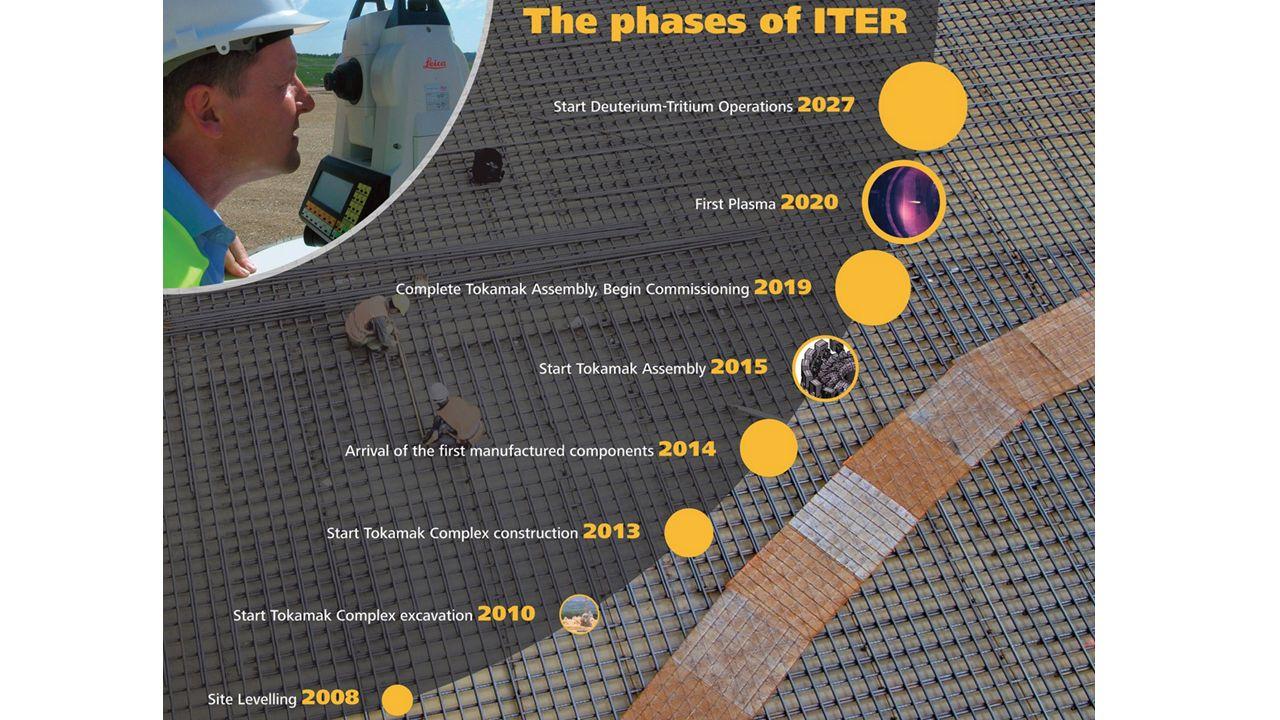Le chantier de construction d ITER qui a été lancé en 2010 devrait s achever en 2019.