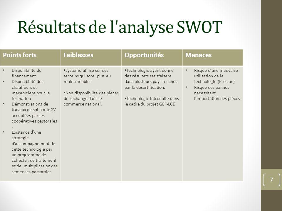Résultats de l analyse SWOT