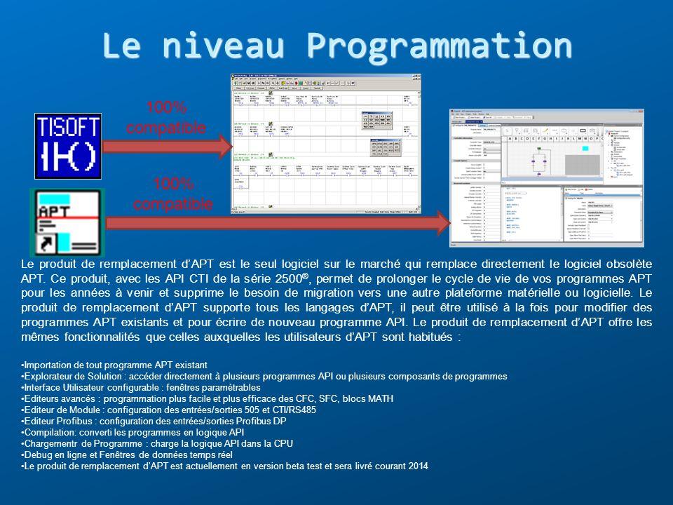 Le niveau Programmation