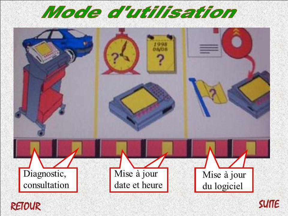Mode d utilisation Diagnostic,consultation Mise à jour date et heure Mise à jour du logiciel