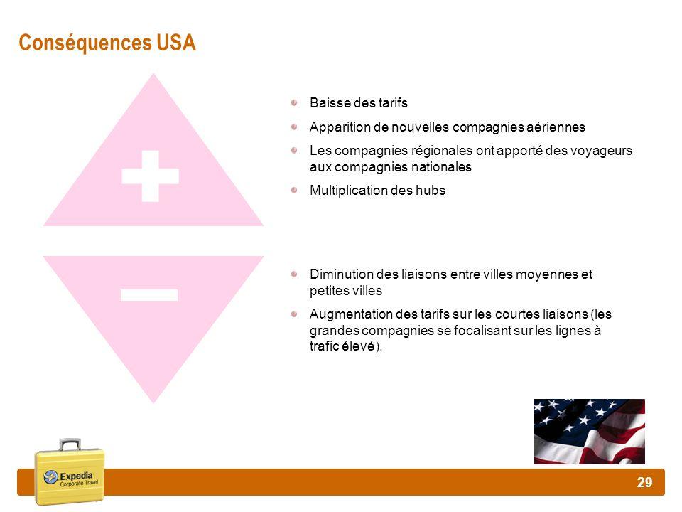 + - Conséquences USA Baisse des tarifs