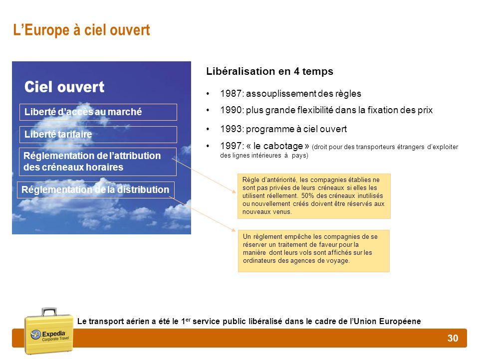 Ciel ouvert L'Europe à ciel ouvert Libéralisation en 4 temps
