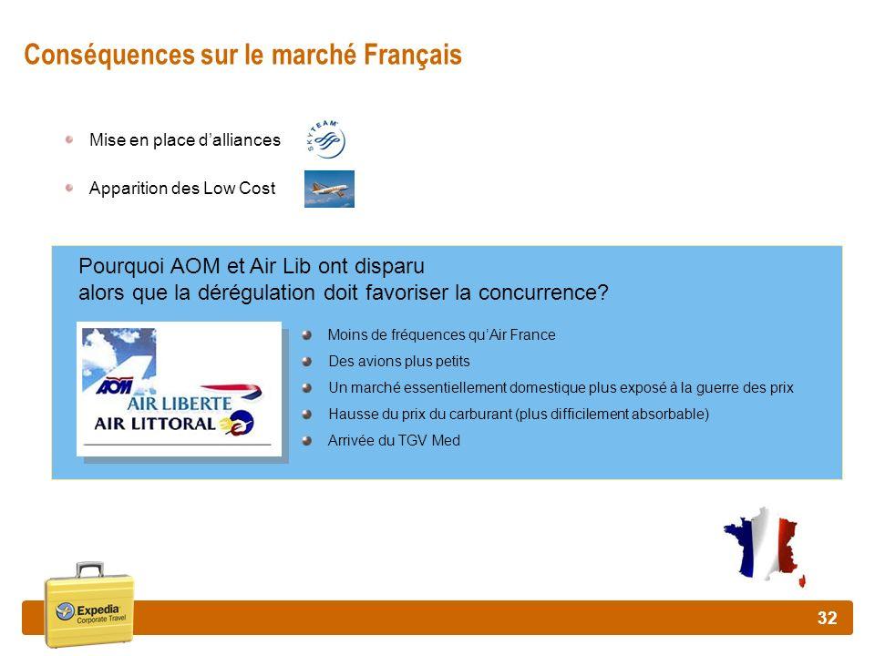Conséquences sur le marché Français
