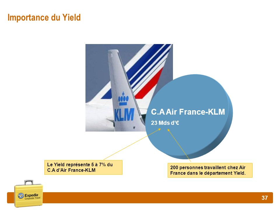 Importance du Yield C.A Air France-KLM 23 Mds d'€